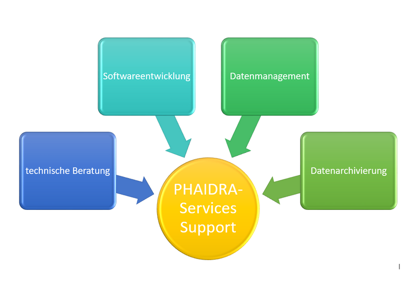 Grafik Phaidra Services Support
